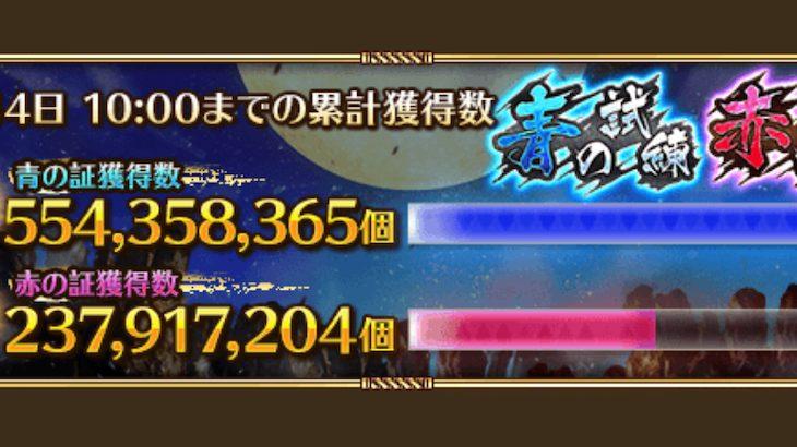 【ロマサガRS】5億超えてキター!合計で7億を超えるも追加報酬はなし!